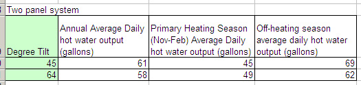 Solar hot water summary
