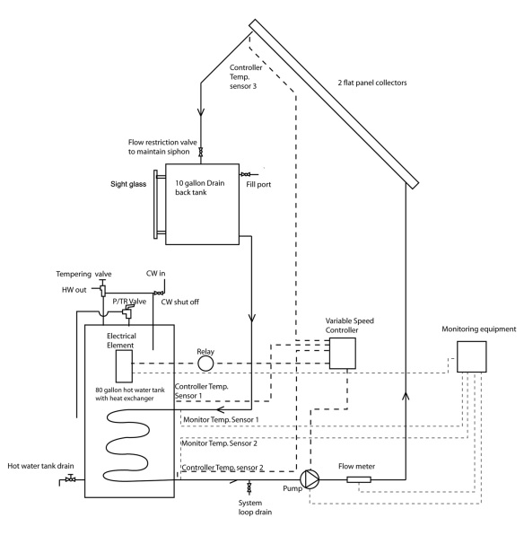 Drain Back Solar hot water diagram